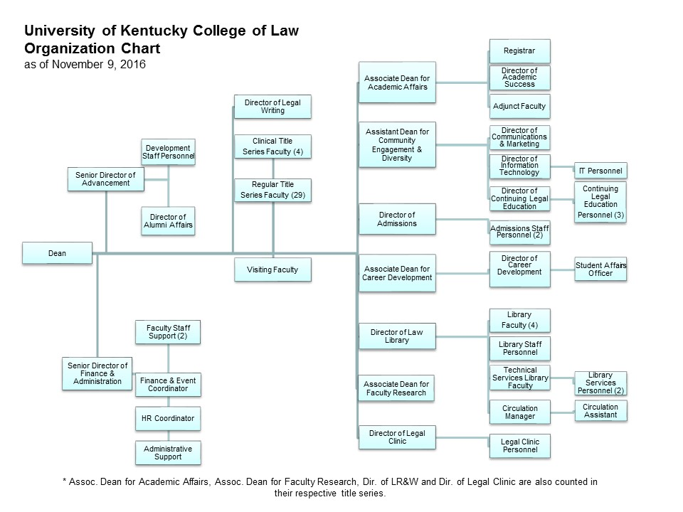 UK College of Law Organization Chart as of November 9, 2016